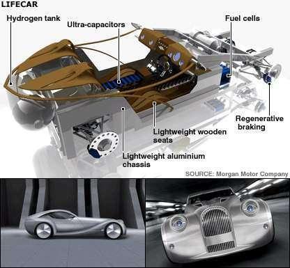Lifecar: быстрый автомобиль, работающий на водороде